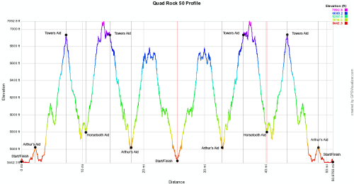 Quad Rock - Elevation Profile