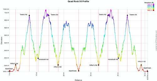 Quad Rock - Elevation Profile